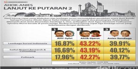 Evaluasi dan Dinamika Putaran Kedua Pilgub DKI Jakarta