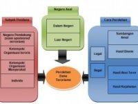 Perubahan Pola Pendanaan Terorisme di Indonesia