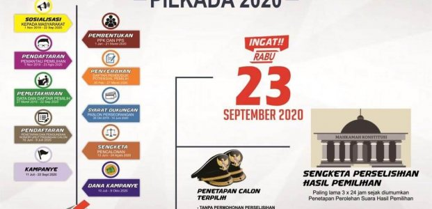 ANALISIS SITUASI MENJELANG PILKADA SERENTAK 2020