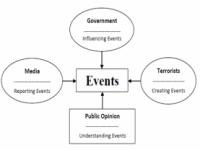 Simbiosis Berbahaya antara Terorisme dan Media