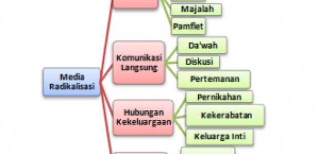 Radikalisasi Terorisme di Indonesia
